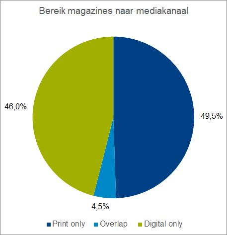 Bereik Magzines print en digitaal